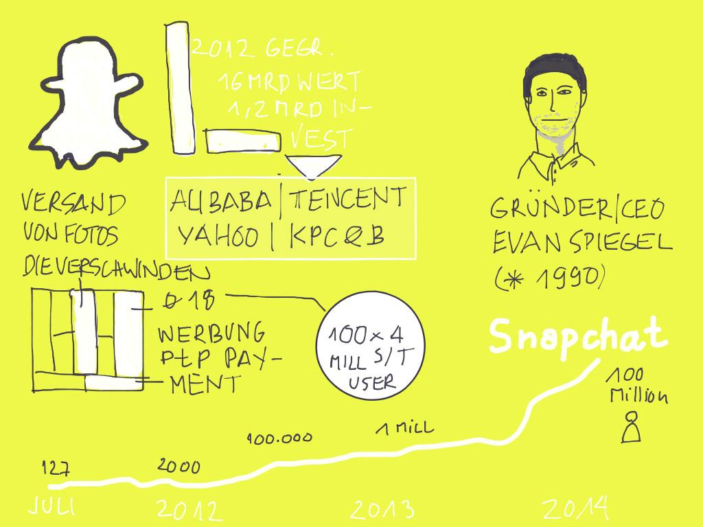 Evan-Spiegel-und-Snapchat