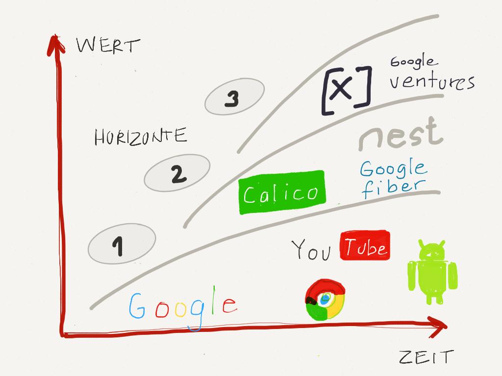 Google 3 Horizonte