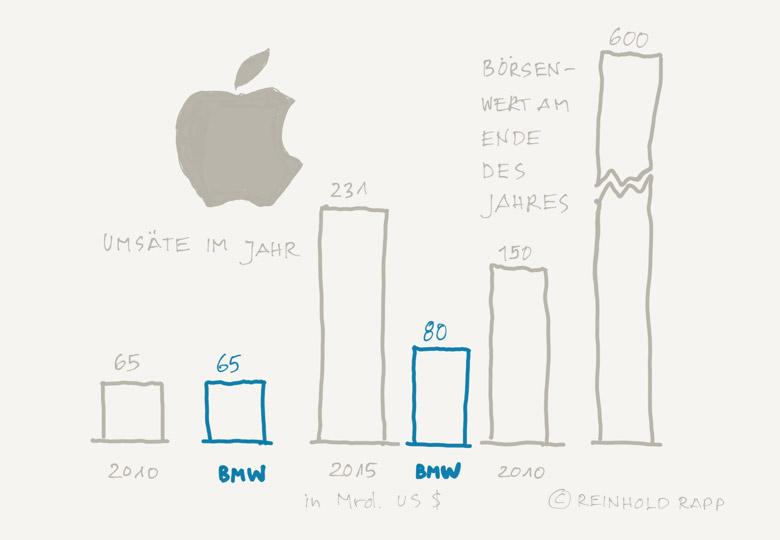 Apple – Entwicklung 2010-2015