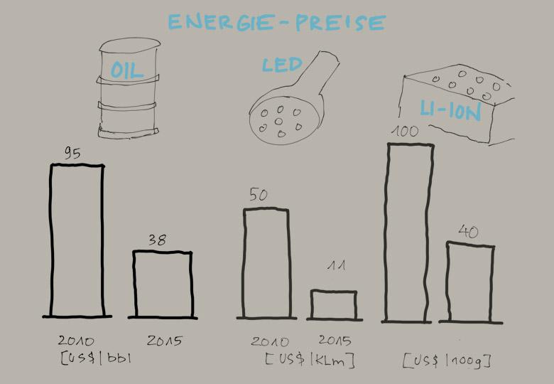 Energiekosten: wer fällt schneller?